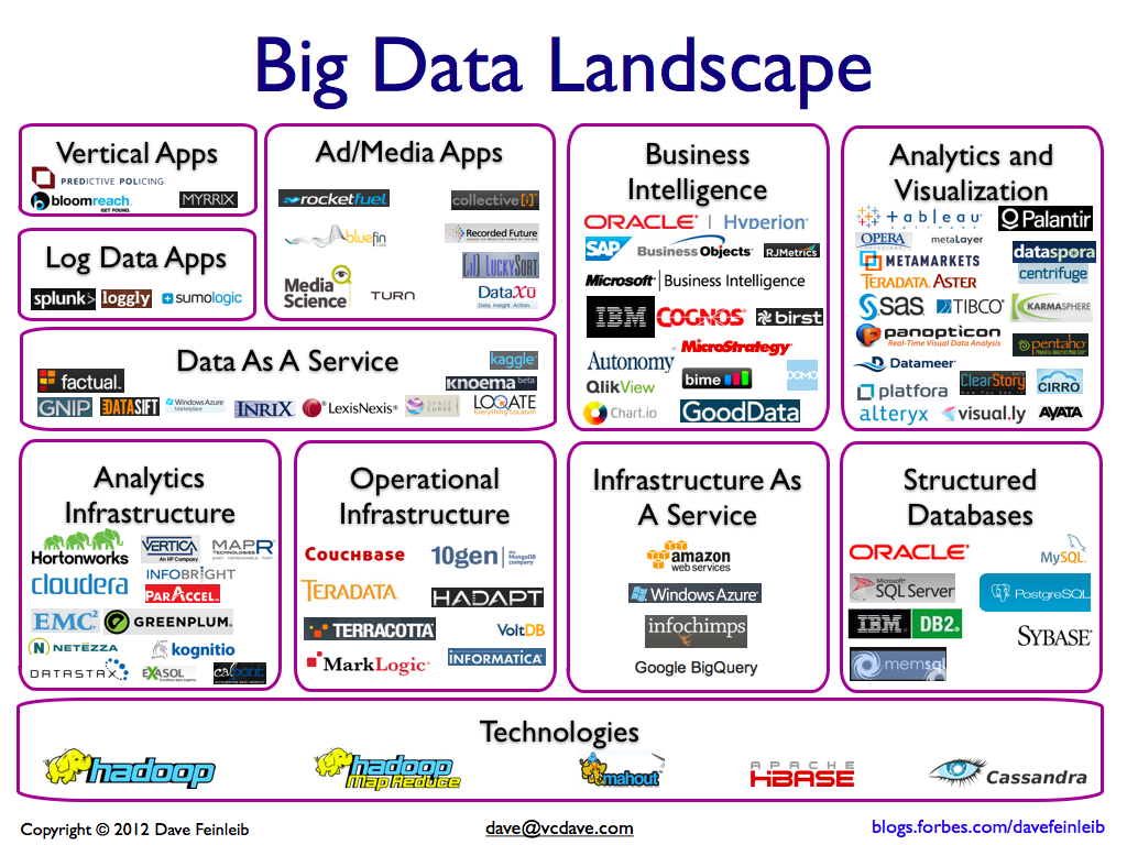 logos de technologies big data